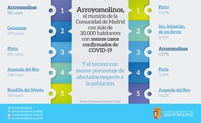 Arroyomolinos es el municipio de Madrid de más de 30.000 vecinos con menos casos confirmados por Covid-19